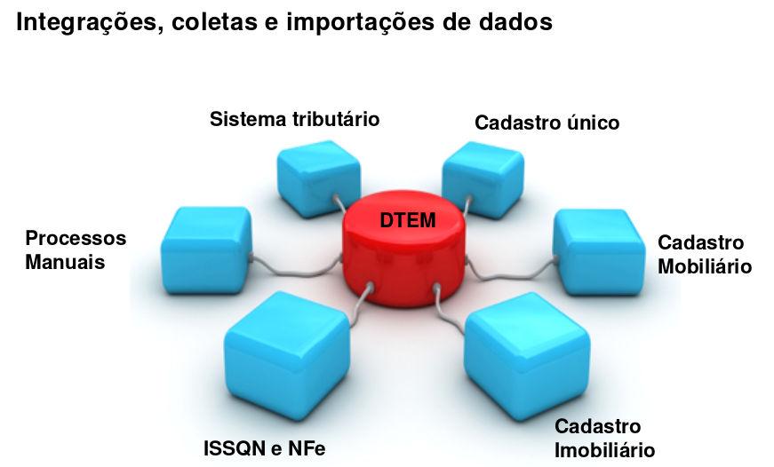 fonte-de-dados-dtem