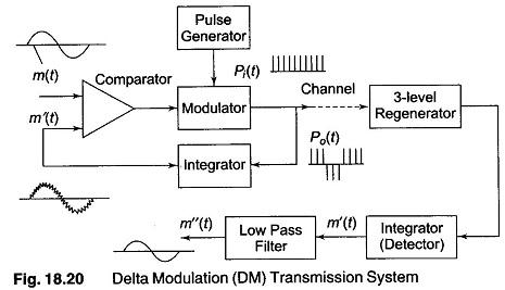 Block Diagram Of A High Level Modulation Wiring Diagram