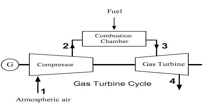 Gas Turbine Working Principle - Power Plant - Instrumentation Forum
