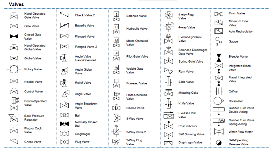 [SCHEMATICS_48YU]  Piping Diagram Symbols Pictures - Auto Electrical Wiring Diagram | Free Download Gio N427 Wiring Diagram |  | Wiring Diagram