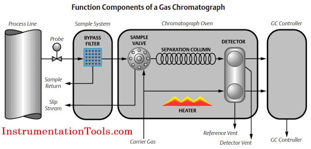 Working Principle of Gas chromatograph Instrumentation Tools