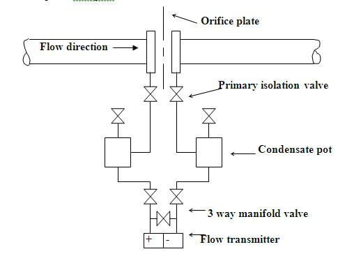 Interview Questions on Differential Pressure Flow Transmitter
