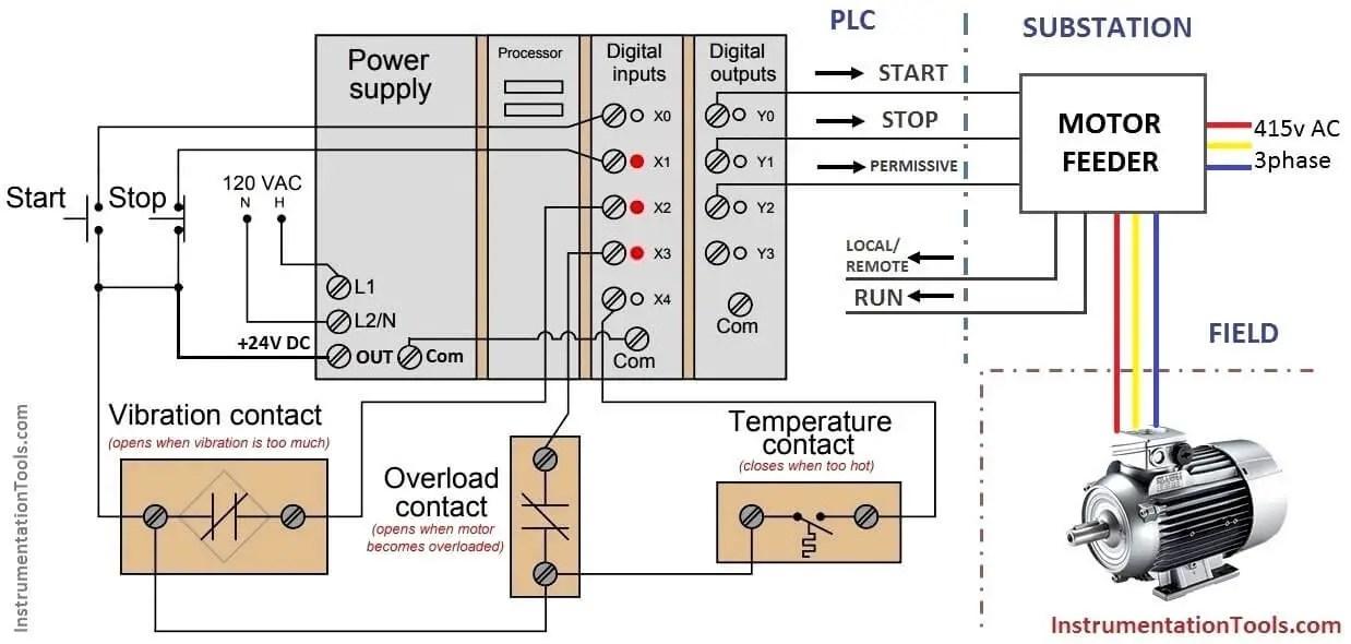 PLC Motor Control Ladder Logic Programming Motor Control using PLC