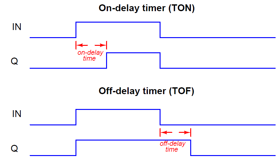 Plc Timer Instructions Instrumentation Tools