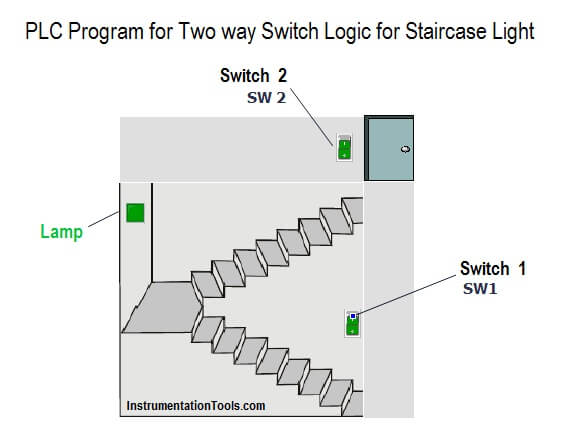 PLC Program for Two Way Switch Logic PLC Light Control