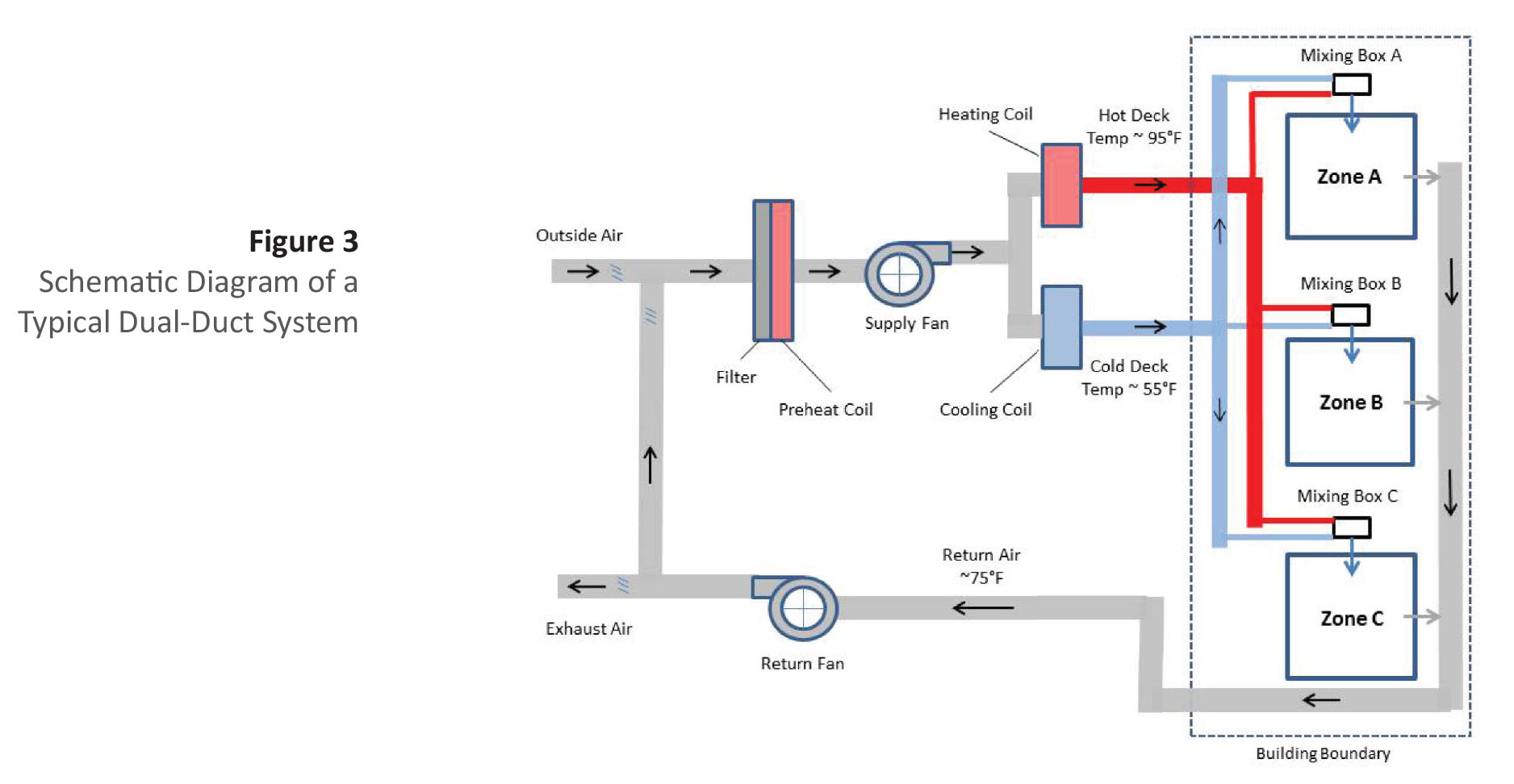 Piping Schematic Auto Electrical Wiring Diagram Mockingbird Understanding Insulation Systems Commercial Hvac Duct