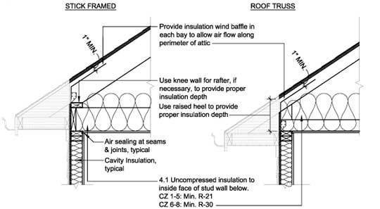 residential wiring in attic