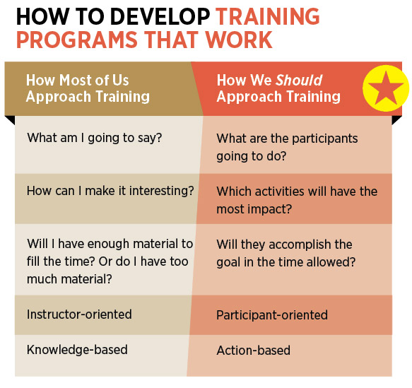 Why Your Sales Training Needs An Architect - how to develop a sales training plan
