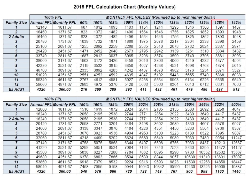 2018 Medi-Cal Monthly Income Eligibility Chart -