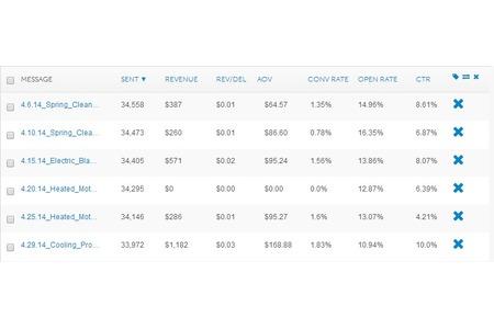 EA Pro Reports Integration MailChimp Integrations Directory