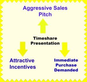 What to expect at a Timeshare Presentation