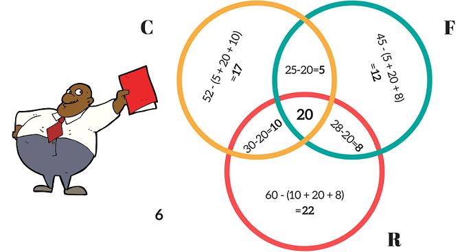 venn diagram examples logic