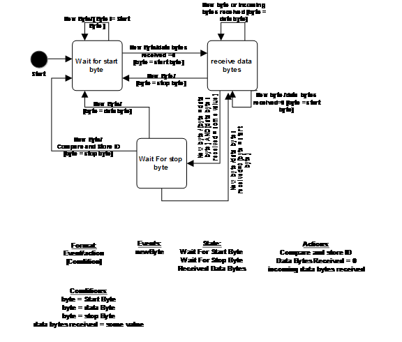 process flow diagram in word 2013