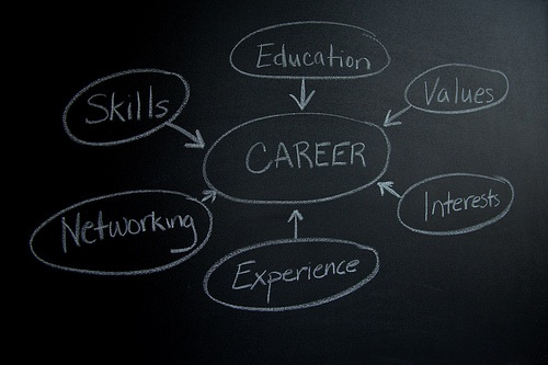Job or a career: Why you should treat work as a career