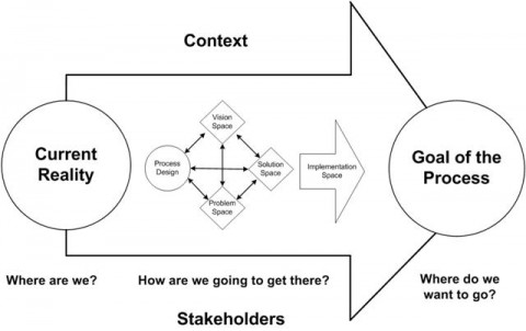 change agent diagram