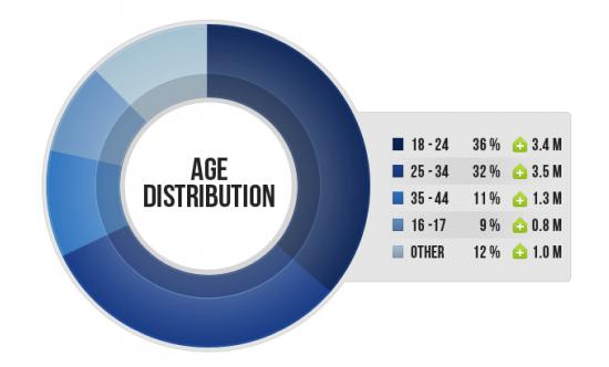 MENA facebook stats nov 2012-4