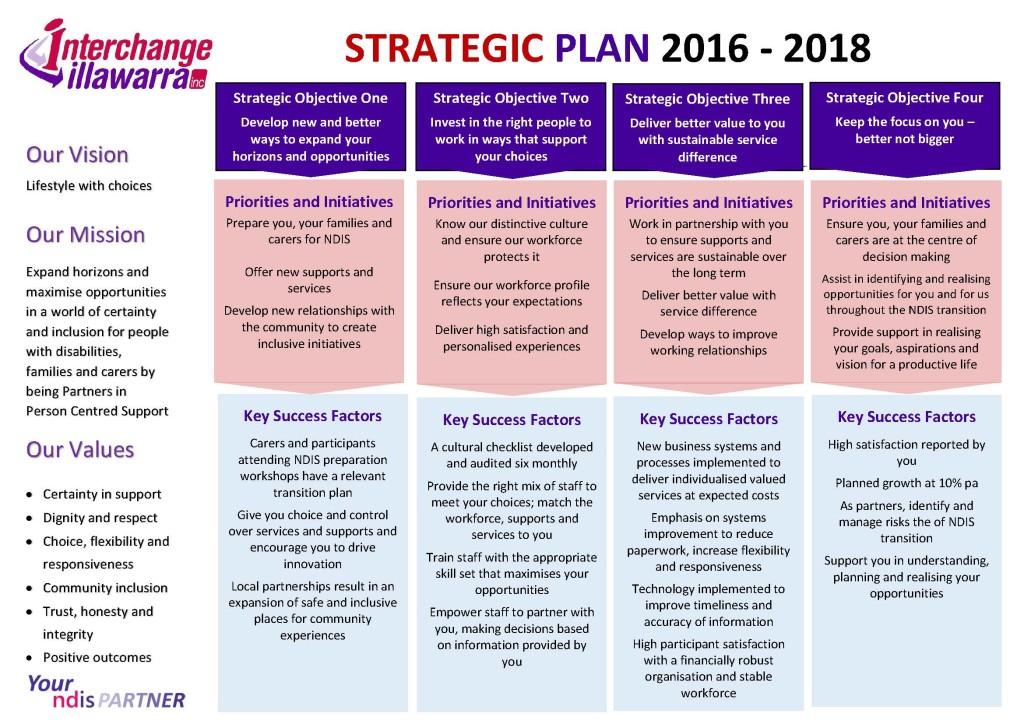 Strategic Plan - Interchange Illawarra - strategic plan