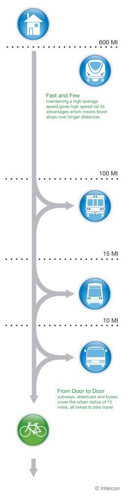 Alternative Transit Diagram