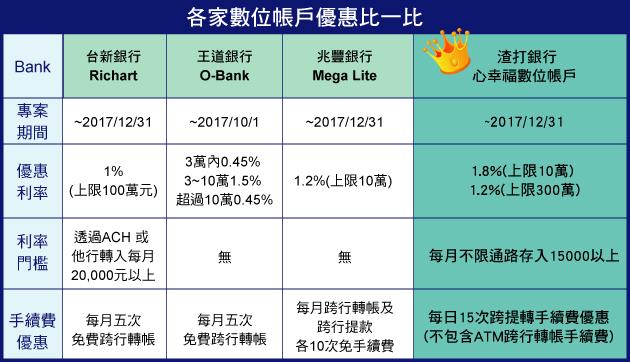 [活儲] 數位銀行比一比 渣打活存1.8%市場最高 | 好康優惠 | 定存利率比較