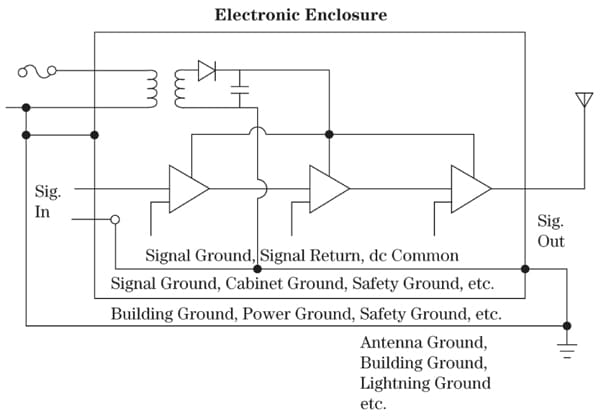 Designing Electronic Systems for EMC Grounding for the Control of