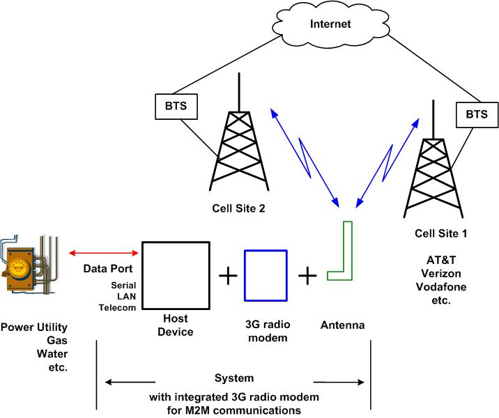 M2M and 3G Wireless Integration Challenges