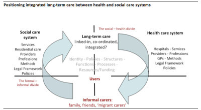 INTERLINKS - A Europe-wide resource that aims to improve long-term care for older people ...