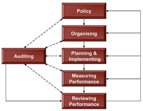 management-systems-audit