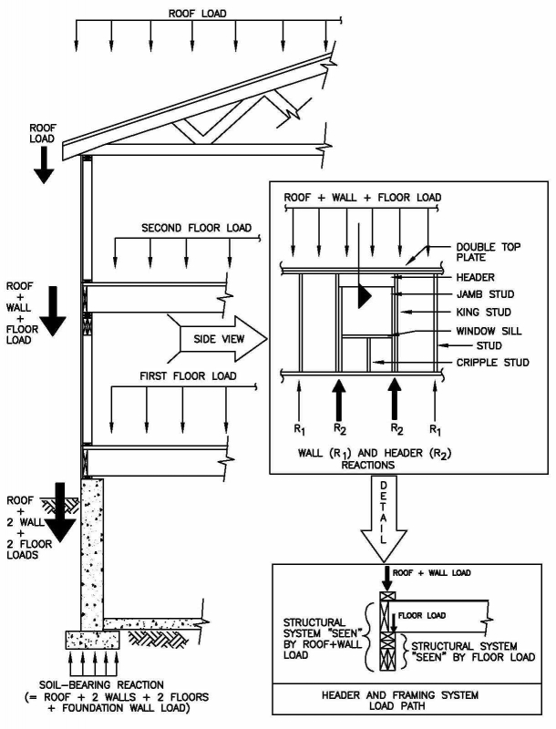 load transfer diagram building section