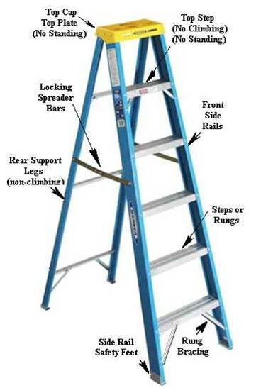 Ladder Safety - Intu0027l Association of Certified Home Inspectors - the ladders