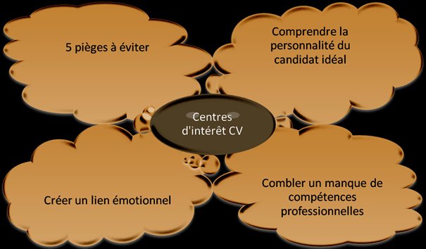 centre d interet cv communication