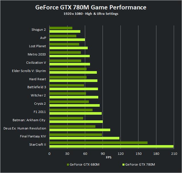 GeForce GTX 780M performance versus GeForce GTX 680M performance