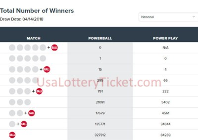 Powerball Lottery Draw Results 14/4: 1 Lucky Player Become Millionaire