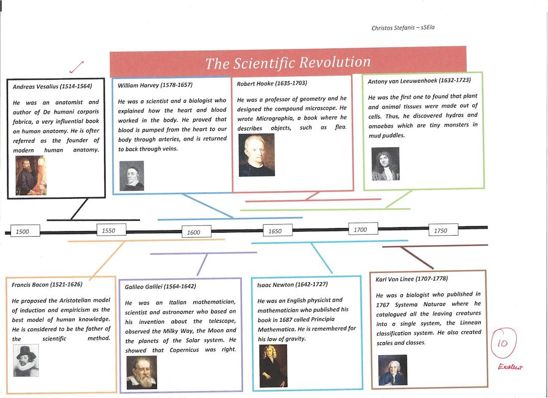 International school history european school history and