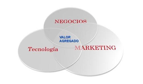 Marketing y TI, una relación en proceso de maduración