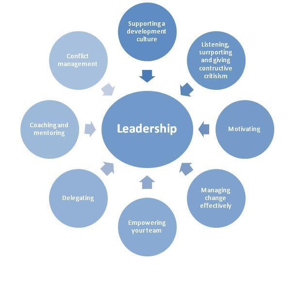 TEAM LEADERSHIP- BEST QUALITIES OF A TEAM LEADER