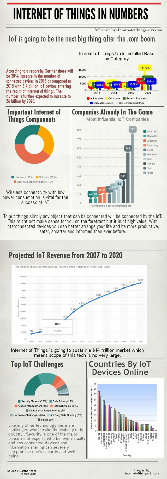 Understanding Internet of Things