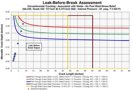 Addressing Crack-like Indications in Piping and Pressure Vessels