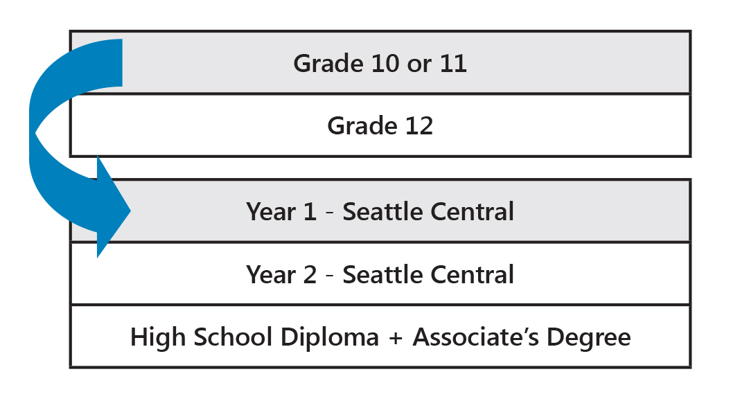 About our High School Completion Program - Seattle Central - college degree planner