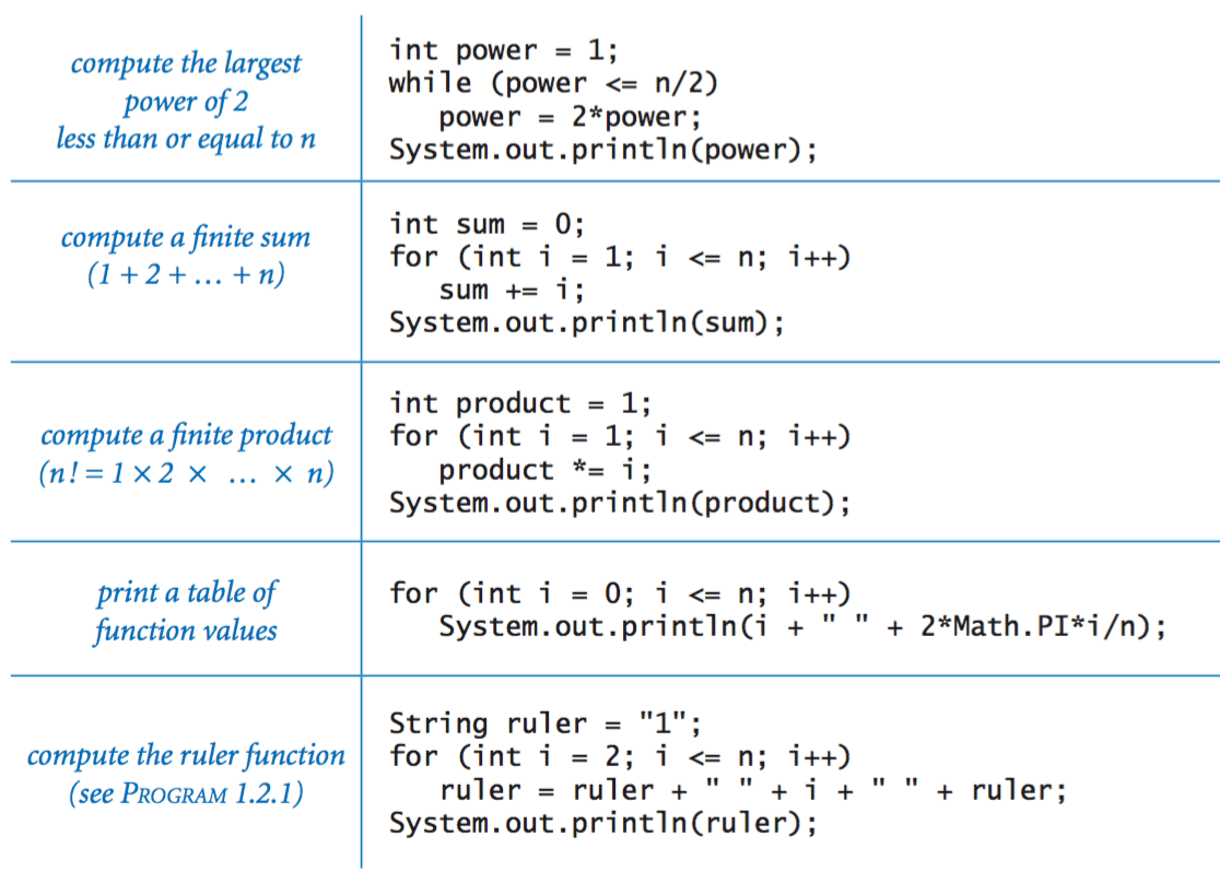 Out Java From Conditionals And Loops