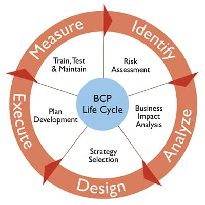 Check out this awesome business continuity plan examples - business continuity plan