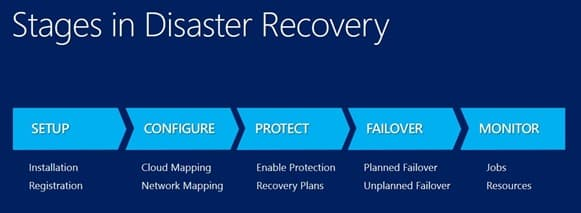 Protect Your IT Infrastructure with this Server Disaster Recovery - disaster recovery plan template