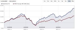 bestinfond vs europe