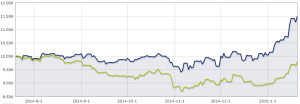 gold vs hedge
