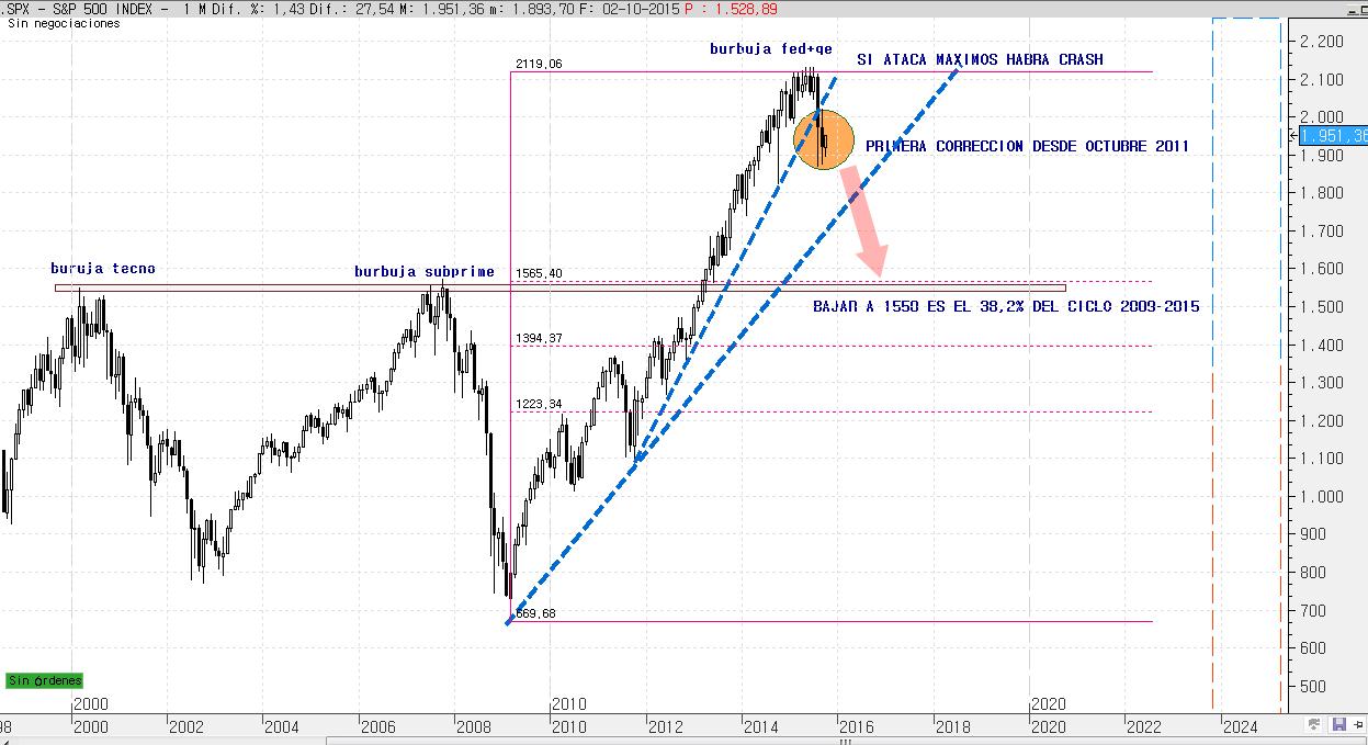 SP500 5 OCTUBRE 2015