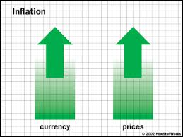 Inflation Rise