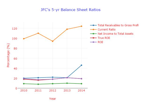 jollibee balance sheets 1 balance sheet of jollibee foods corporation for the years 2000 – 2004 2  balance sheet of golden arches development corporation for the years 2000.