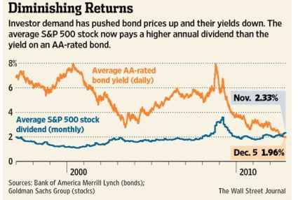 Stock vs Bond Yields Dec 8 2012