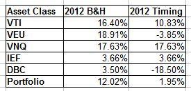 IVY 2012 BH vs timing performance