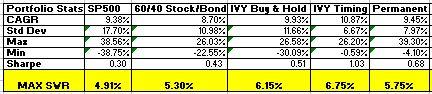 Retirement portfolio updates stats through 2012