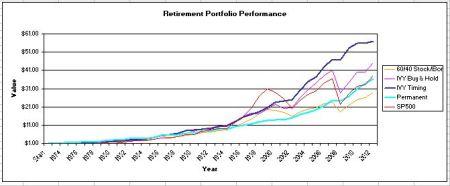 retirment portfolos 2012 update historical dollar returns 1973 to 2012